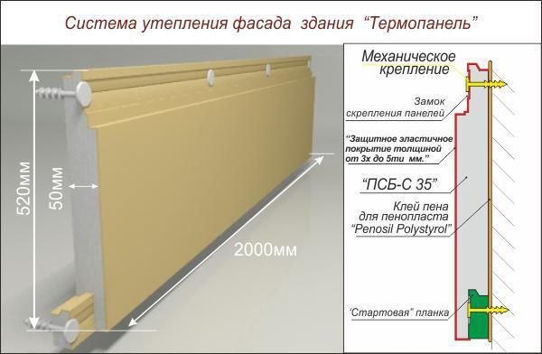 Изготовление фасадных термопанелей своими руками